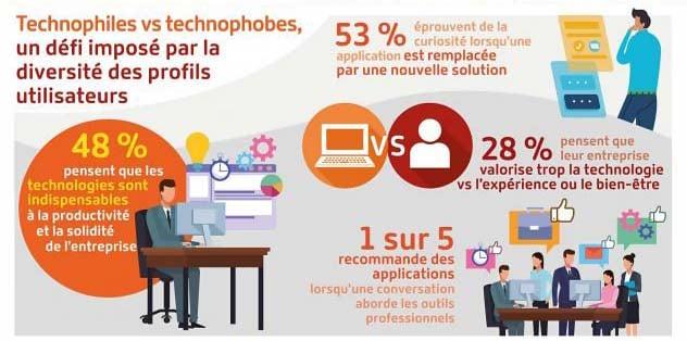 48% pensent que les technologies sont indispensables à la productivité et la solidité de l'entreprise