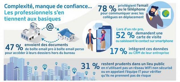 47% envoient des documents de lboîte pro à boîte perso pour accéder à leurs dossiers hors du bureau