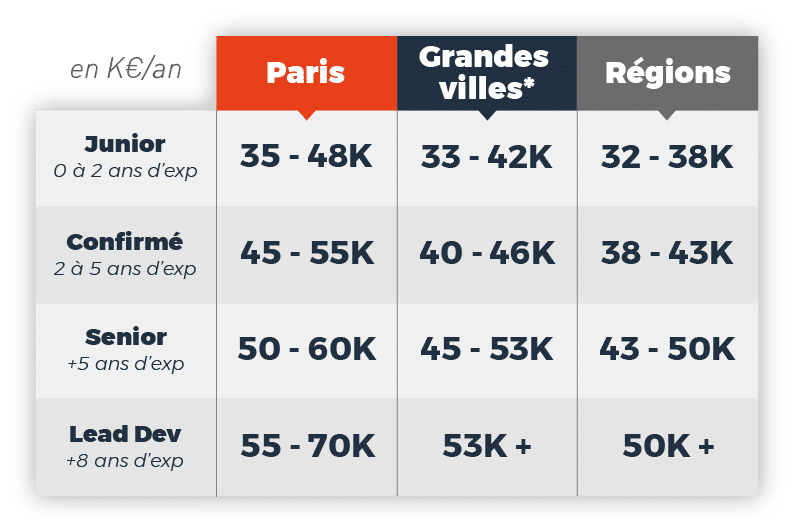 baromètre-salaires-developpeur-fullstackjs