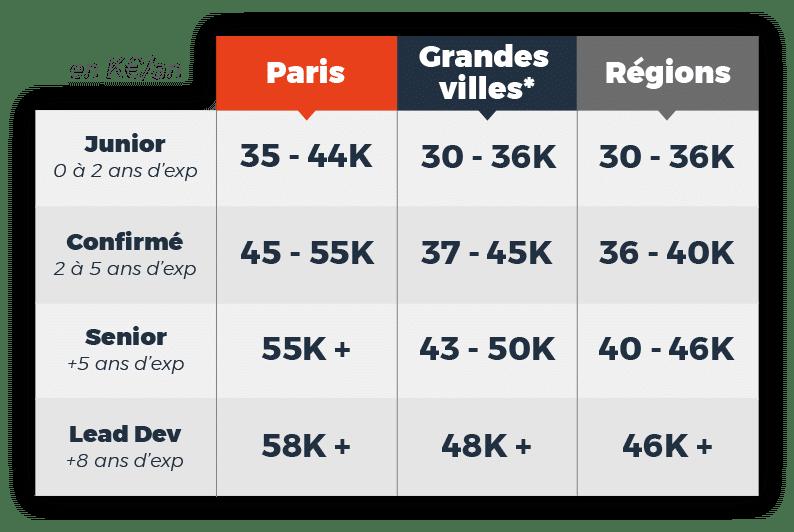 baromètre-salaires-developpeur-php