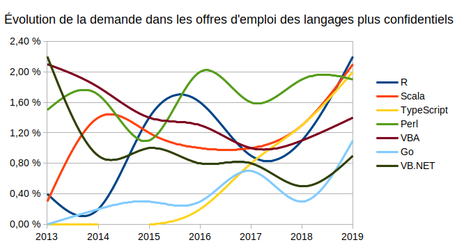 evolution-langages-confidentiels-2019