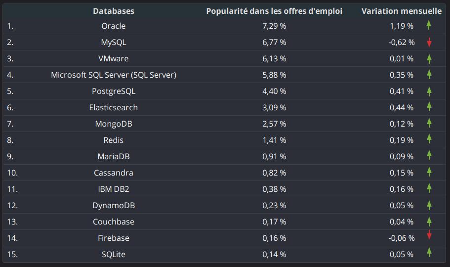 top-base-de-données-octobre2020
